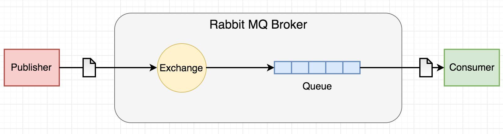 探究解析微服务下的RabbitMQ