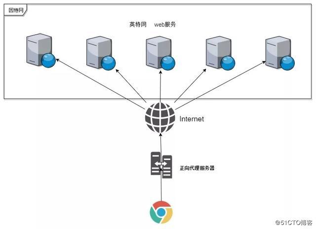 浅析Nginx 正向代理商与反向代理商