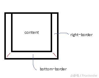 css三角形绘制方法总结