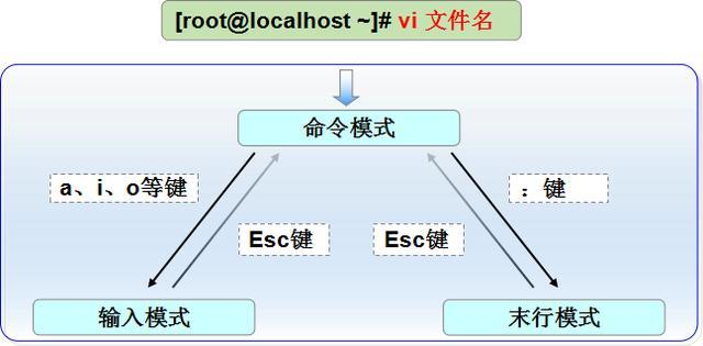 Linux基础命令(六)