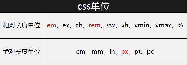 css单位中px和em,rem的区别