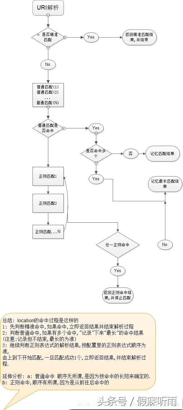 Nginx之Location配置详解(Location匹配顺序)