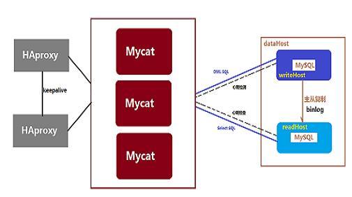 Mycat数据库分库分表中间件(实现读写分离)