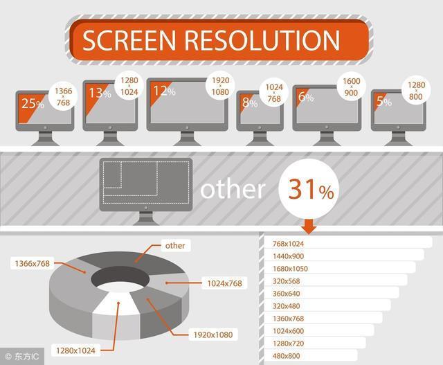前台必备:rem与px的屏幕自适应争夺战