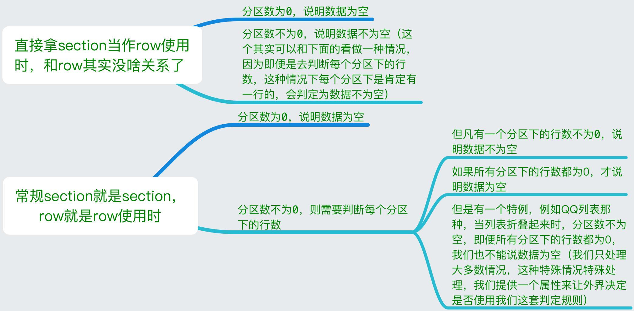第四篇:runtime的实际应用场景――黑魔法(Method Swizzling)
