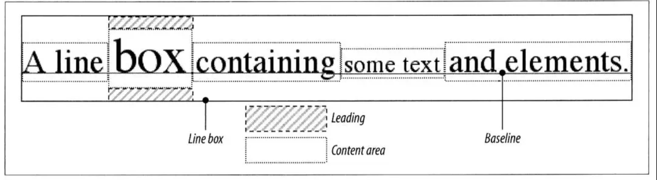 CSS行框,你真的理解么?