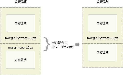 �W�制作之css盒模型外�距合并