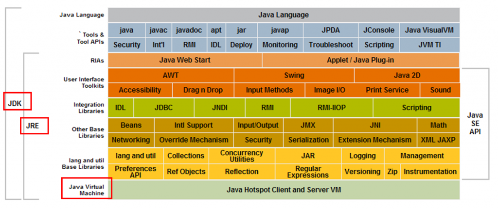 写给自己的Java程序员学习路线图