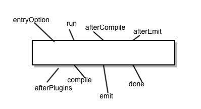 干�!�]一��webpack插件(�群�tapable�解+webpack流程)