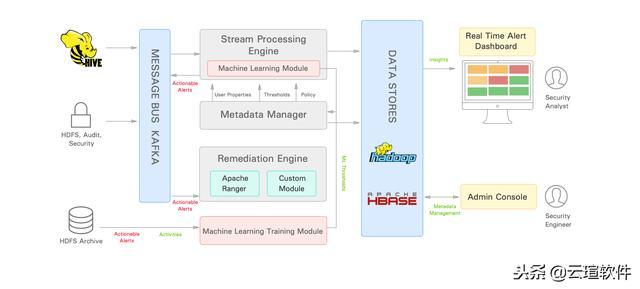 Hadoop 数据安全方案 Apache Eagle