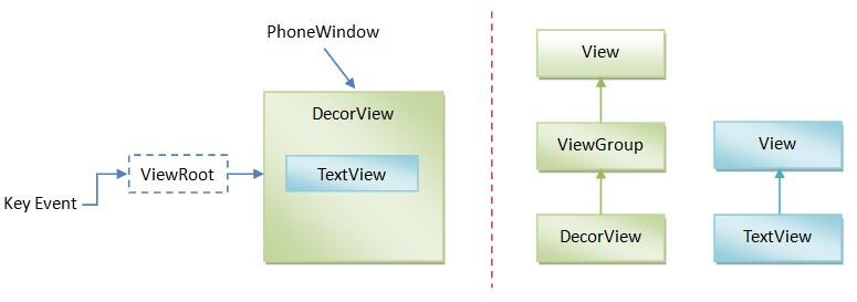 TextView源码分析