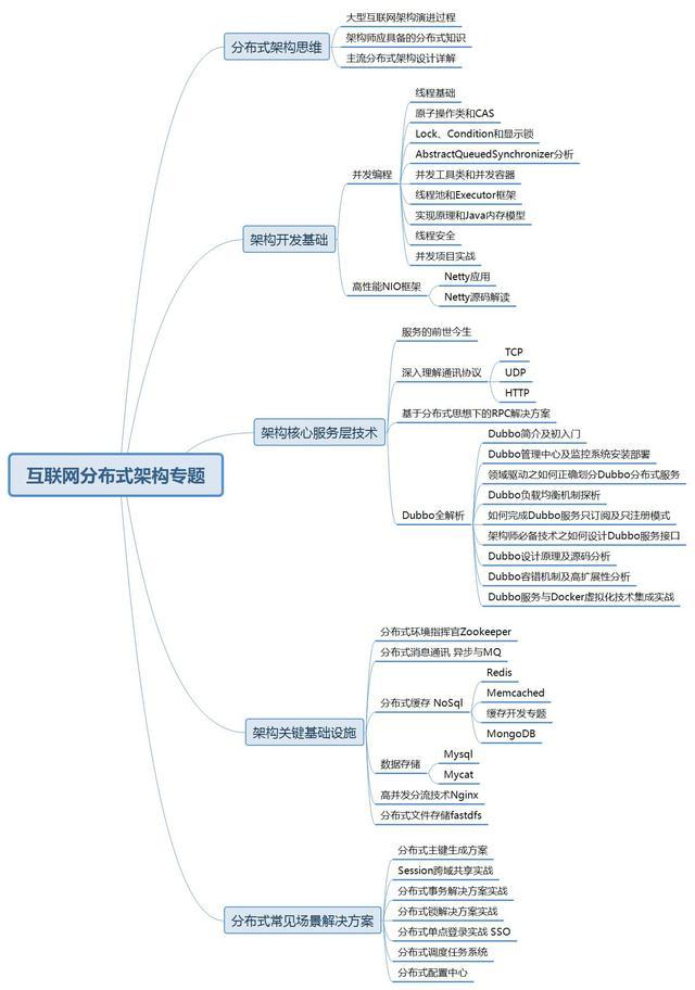 Redis集群架构+Dubbo开发框架+SSO单点登录+Nginx+ZooKeeper