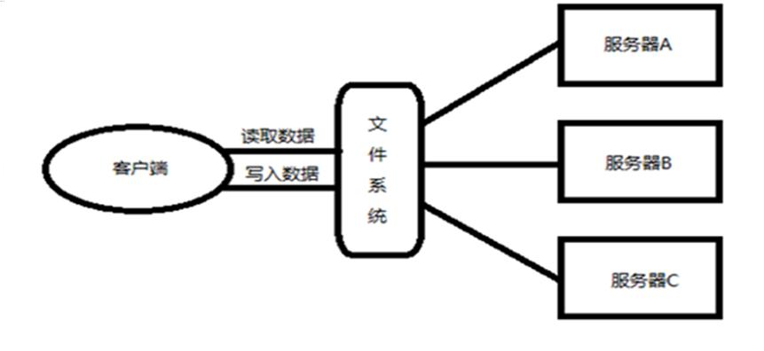 大数据之初步理解HDFS、Hadoop和MapReduce