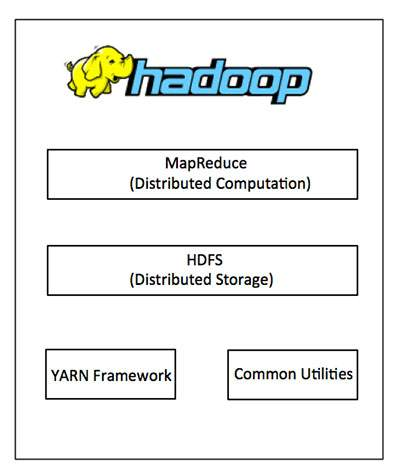 Hadoop教程:Hadoop详情