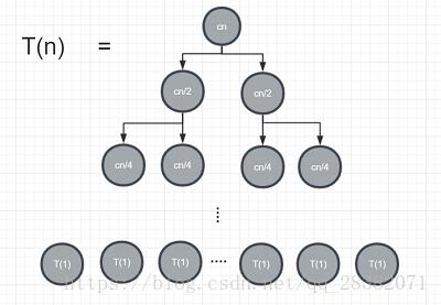 为什么  θ(nlgn) 可以表示归并排序的运行时间