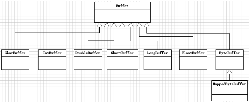Java NIO之Buffer