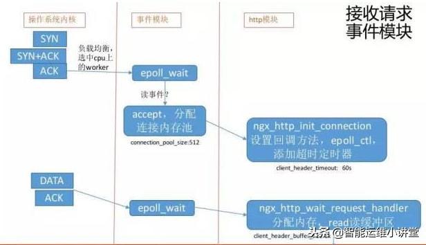 超详细的nginx优化参数分享