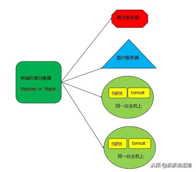详解tomcat 与 nginx,apache的区别及优缺点