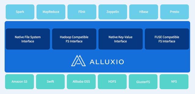 Tachyon已支持阿里云OSS 正式改名Alluxio