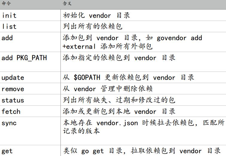 Golang学习笔记之包管理工具(govendor)