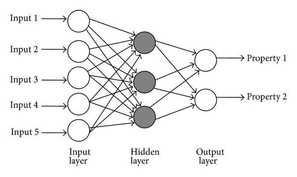 TensorFlow HOWTO 4.1 多层感知机(分类)