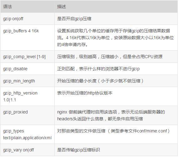 Nginx rewrite板块详解、expires缓存配置及gzip压缩策略