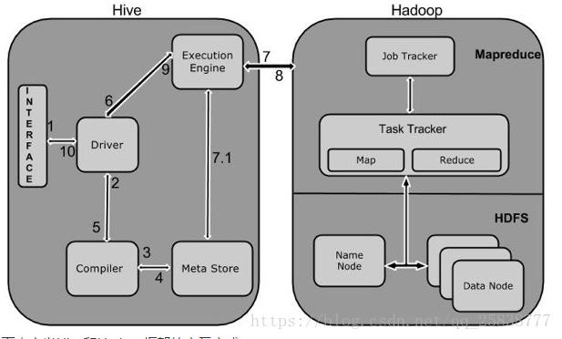 Hadoop中Hive原理及安装