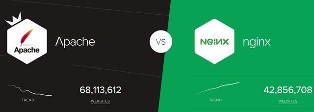 Apache和Nginx服务器哪家强,Nginx第一指日可待