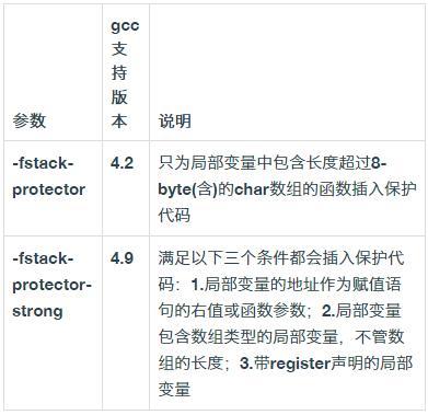 原��技�g干� | 解�xLinux安全�C制之�R绯霰Wo