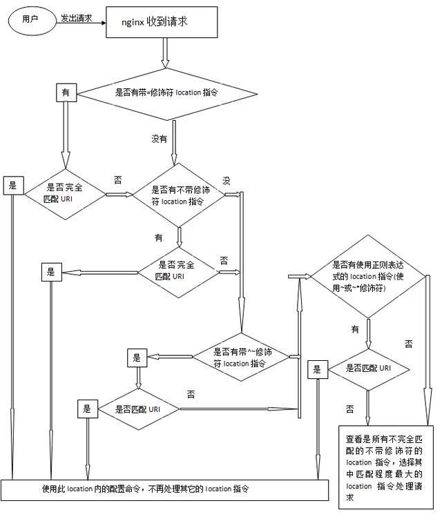 nginx的location配置指令使用详解