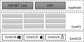 .NET Core跨平台的奥秘:全新的布局