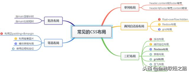 一文详解CSS常见的五大布局