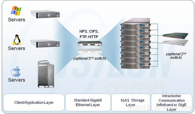 阿里云NAS文件存储部署方案详情和比照