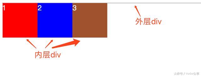 用CSS清理元素浮动,你必需要掌握的几种方法