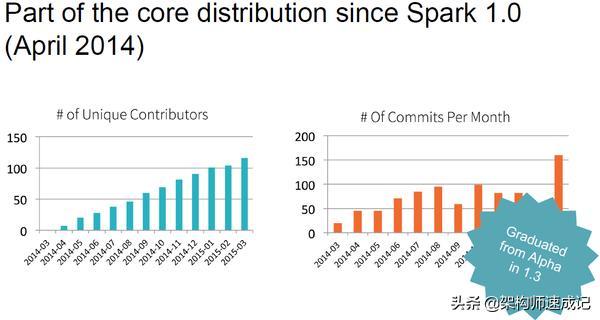 元数据与数据治理|Spark SQL结构化数据分析(第六篇)