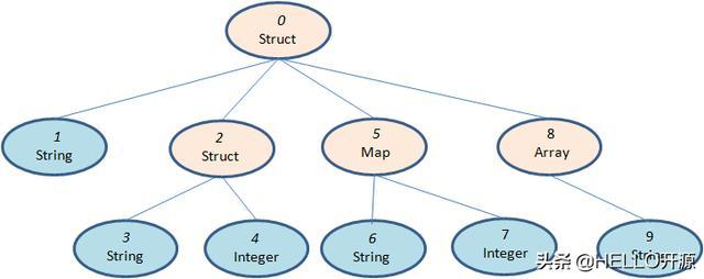 列式存储格式 Apache ORC