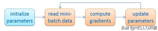 分布式深度学习平台 Apache SINGA