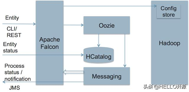 Hadoop 数据管理平台 Apache Falcon