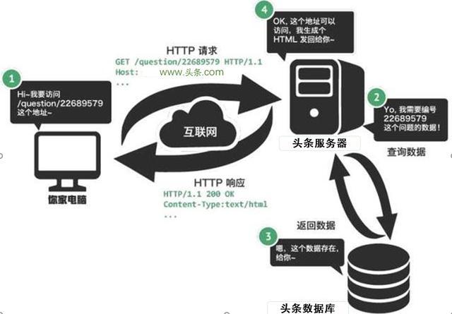 你知道HTML、CSS、JS、Services、PHP、ASP.NET 是什么来头么?