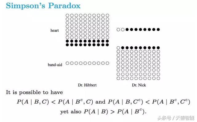 干货|28 张相见恨晚的速查表―概率论、SQL、大数据篇