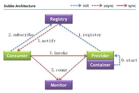 Java学习笔记开源框架――dubbo启动之注册中心(Registry)