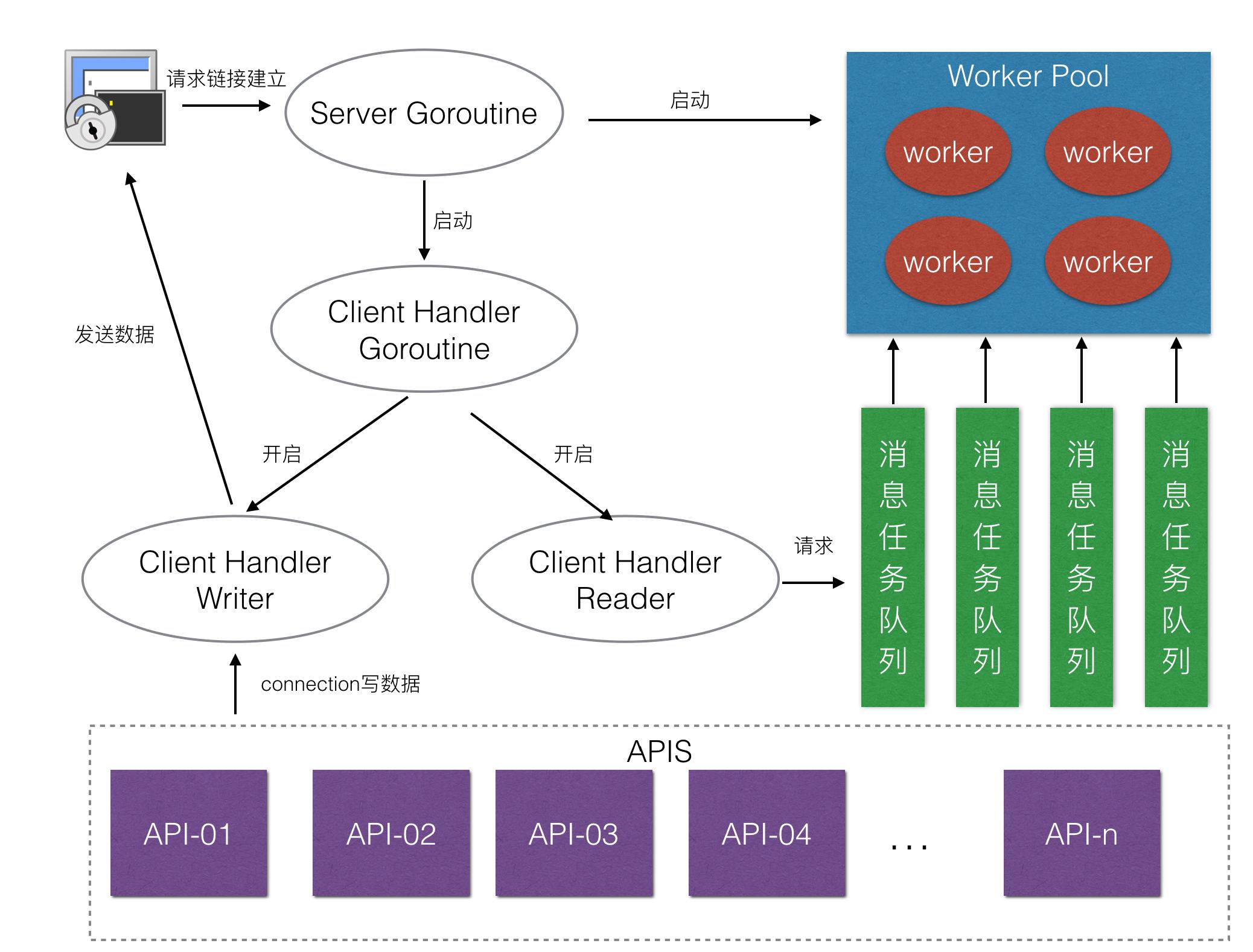 【Zinx第一章-引言】Golang轻量级并发服务器框架