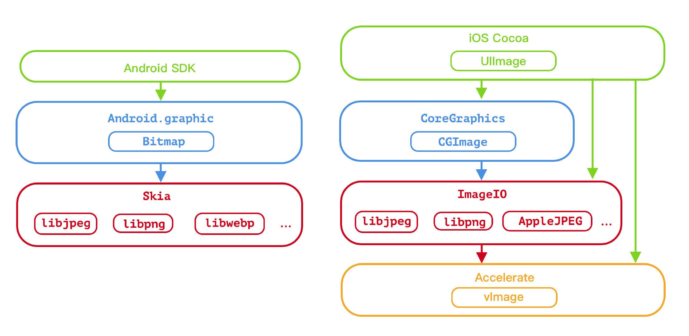 浅谈手机端图片压缩(iOS & Android)