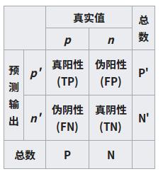 人工智能_���分析_信�_心理�W_生物�W等重要�g�Z: ROC接收者操作特征曲�