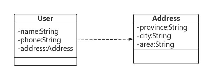 Java8特性处理空指针问题