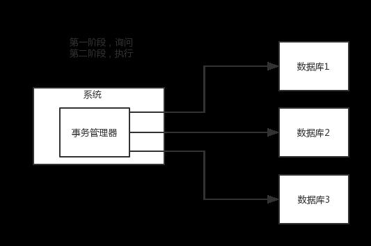 分布式系统面试题:分布式事务处理方案?