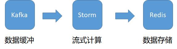 Kafka、Storm、Redis架构实现设施运行状态实时分析系统