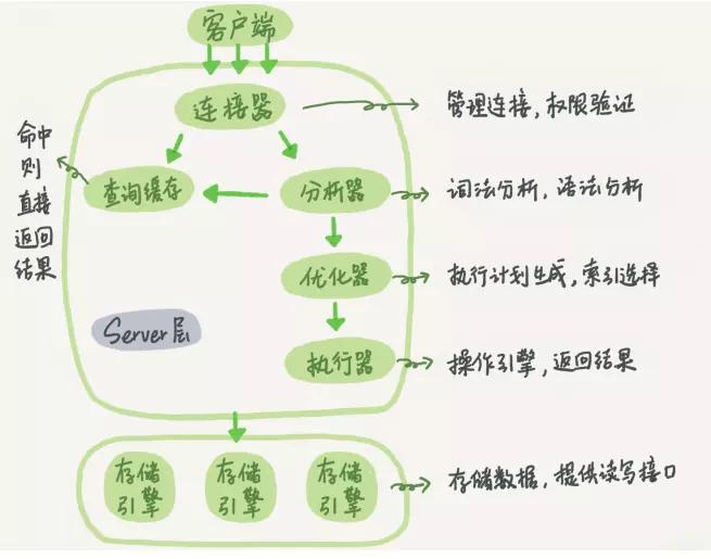 MySQL基础架构和事务
