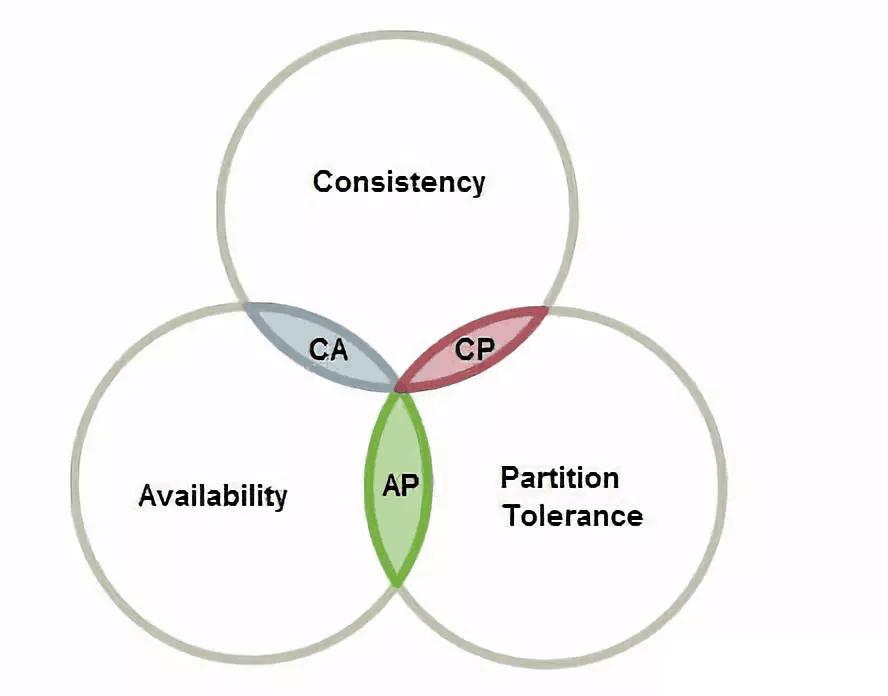 谈谈分布式事务TCC机制