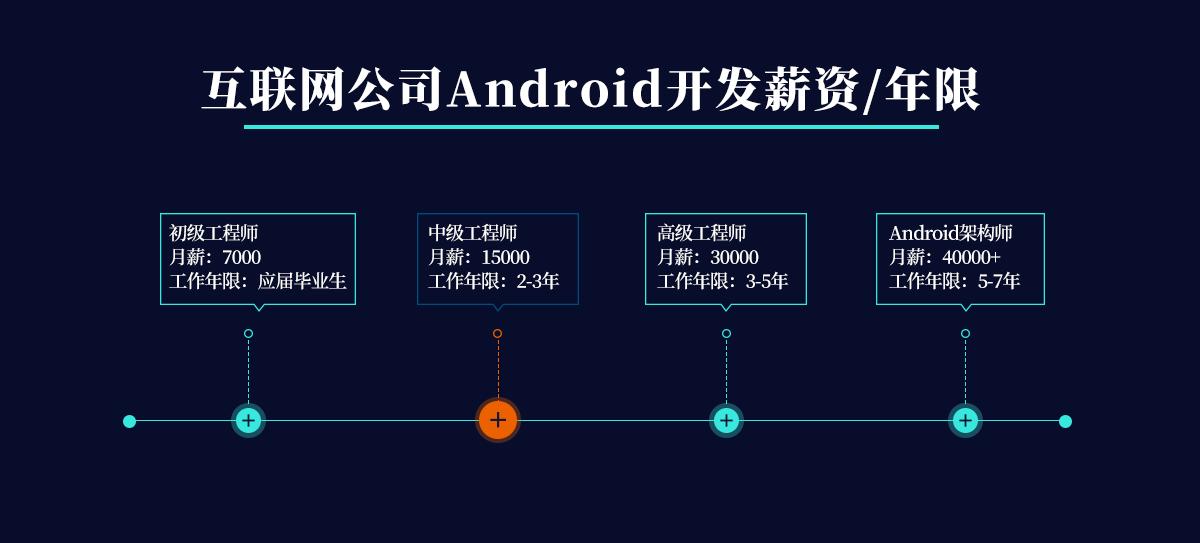 3-5年的Android工程师最容易遇到4个瓶颈是什么?